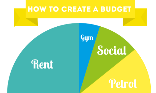 how to create a pro forma budget