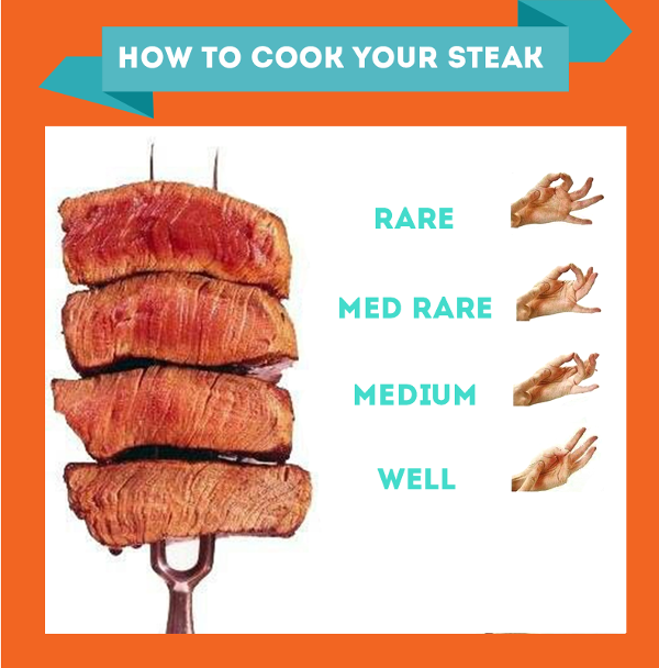 How to Cook your Steak