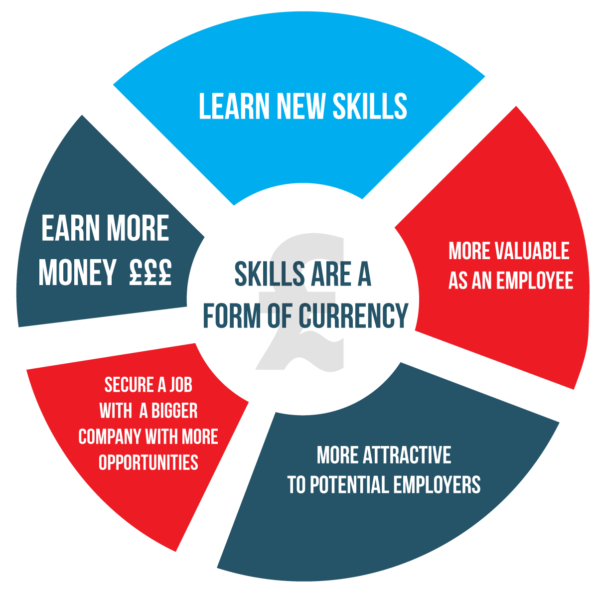 18 skills to help you earn more money in your job